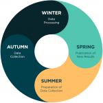 Career monitoring annual clock
